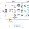 广东启博云软件团长订货小程序上线